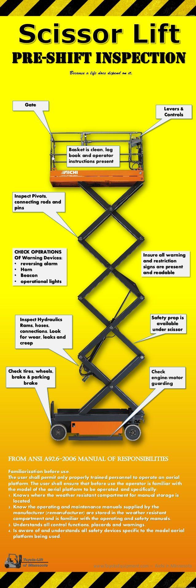 Scissor Lift Inspection Infographic Thesafetyandriskspotlight Scissors Wire Diagram